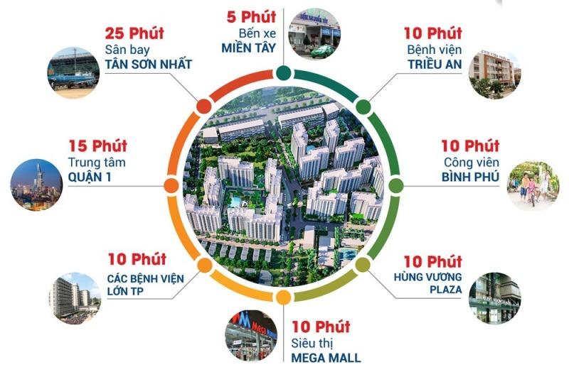 Giá trị tiện nghi chính là yếu tố làm nên thành công dự án Akari City Nam Long